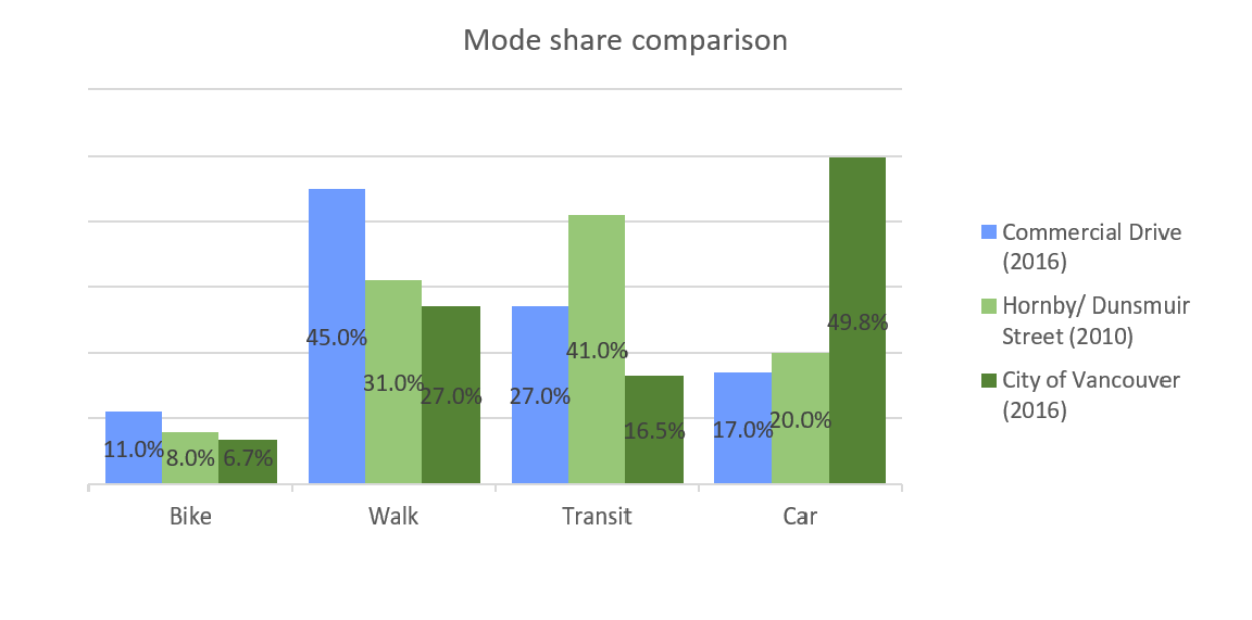 Mode share by street context